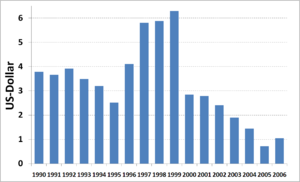 Water supply and sanitation in Costa Rica - Image: Costa Rica, Investment in WSS per capita 1990 2006