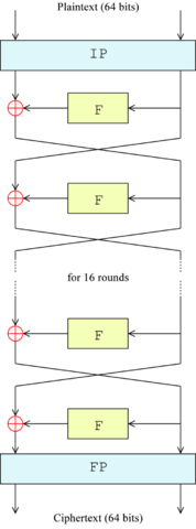 Structure of a Feistel network (Wikipedia)