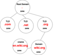 DNS Zone.png