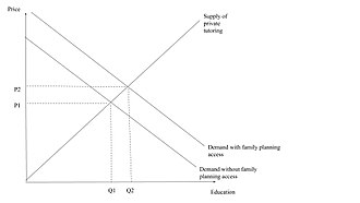 Family planning - Demand for Private Tutoring with and without access to family planning