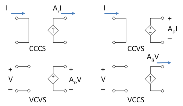 The four types of dependent source--control variable on left, output variable on right Dependent Sources.PNG