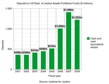 Civil forfeiture in the United States - Wikipedia