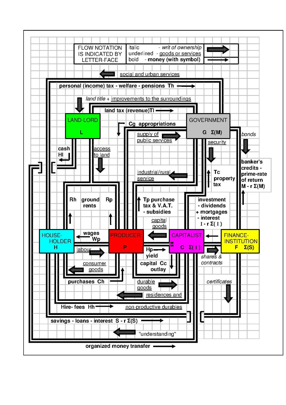 DiagFuncMacroSyst.pdf