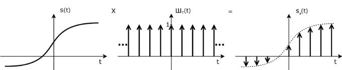 Sampling einer Multiplikation mit Dirac-Kamm