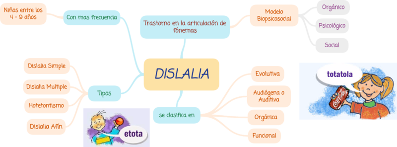 File:Dislalia.png
