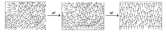 Magnetic domain - Wikipedia