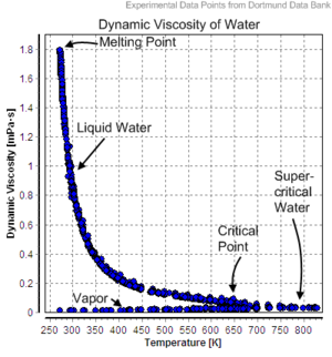 Dortmund Data Bank - Image: Dynamic Viscosity of Water