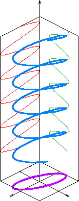 Elliptical polarization - Elliptical polarization diagram