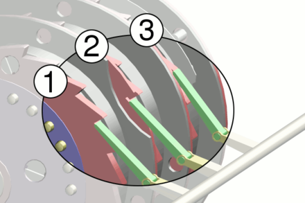 The Enigma stepping motion seen from the side away from the operator. All three ratchet pawls (green) push in unison as a key is depressed. For the first rotor (1), which to the operator is the right-hand rotor, the ratchet (red) is always engaged, and steps with each keypress. Here, the middle rotor (2) is engaged because the notch in the first rotor is aligned with the pawl; it will step (turn over) with the first rotor. The third rotor (3) is not engaged, because the notch in the second rotor is not aligned to the pawl, so it will not engage with the rachet. - Enigma machine