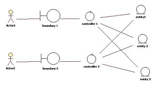 Class diagram - Image: Entity Control Boundary Pattern
