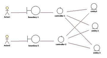 Class diagram wikipedia entitycontrolboundary patterng ccuart Choice Image