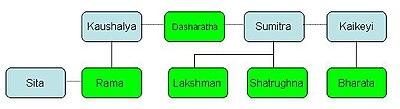 Family-Tree-Dasaratha.jpg