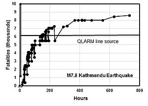 April 2015 Nepal earthquake - Fatality reports by the media as a function of time, compared to the QLARM calculation (horizontal line) made after the rupture area of the Kathmandu earthquake had been mapped. Uncertainty extent given by the vertical solid line. The source for news reports is the NINTRAS web site of the Swiss Seismological Service. All reports, including lower values exceeded by others, are given.