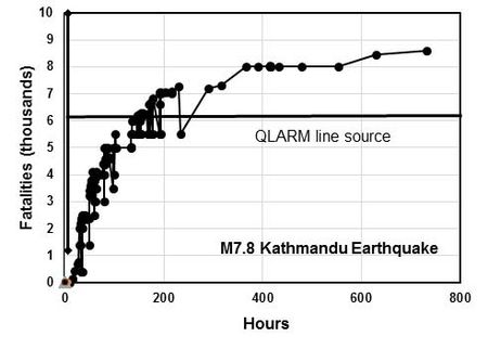 April  Nepal Earthquake  Wikipedia Fatality Reports By The Media As A Function Of Time Compared To The Qlarm  Calculation Horizontal Line Made After The Rupture Area Of The Kathmandu