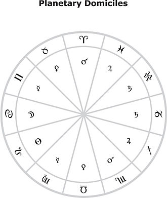 Domicile (astrology) - Fig.3 Planetary Domiciles