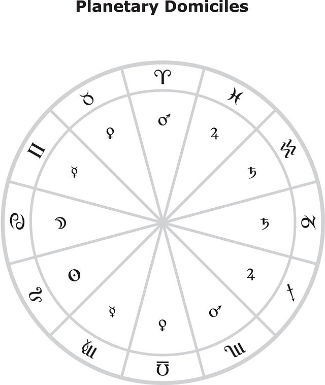 Domicile Astrology Wikiwand