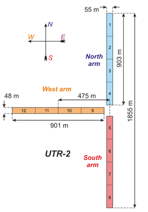Ukrainian T-shaped Radio telescope, second modification - Geometrical configuration of the UTR-2 radio telescope