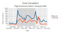 Gulen competition, page impressions.png