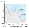 HF-H2O Phase-Diagram.svg