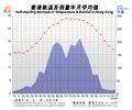 HK-temp-rainfall-15dayavg.png