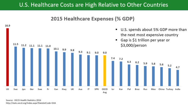 Bar chart comparing healthcare costs as percentage of GDP across OECD countries