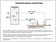 Piping And Instrumentation Diagram Wikipedia