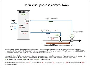 Control theory - Example of a single industrial control loop; showing continuously modulated control of process flow.