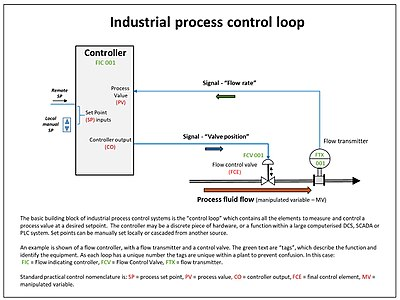 Process Control Modeling Design And Simulation Pdf