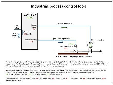 Industrial Instrument Schematic Symbols Wire Center