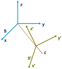 Inertial frame of reference - Wikipedia, the free encyclopedia