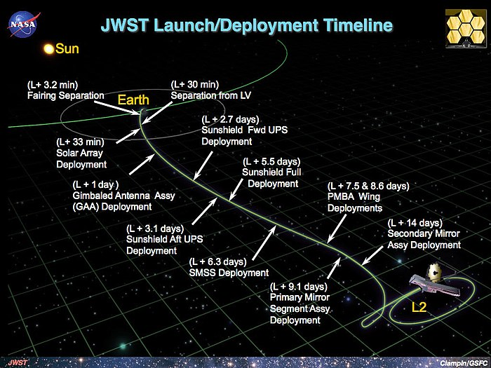 James Webb Space Telescope Timeline Wikipedia
