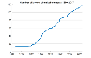 Timeline of chemical element discoveries - Graph of number of known chemical elements from 1650 until present