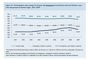 Immigration to Denmark - Labor market participation of working age Danes, Immigrants from Western countries, and Immigrants from Non-Western countries