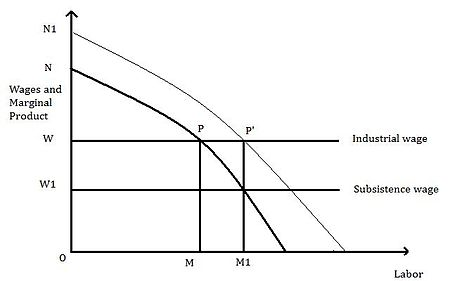 lewis theory of economic development pdf