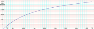 Aniline (data page) - Image: Log Aniline Vapor Pressure