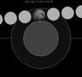 Lunar eclipse chart close-2028Jan12.png