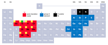 MAX Phase periodic table