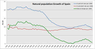 Natural population growth of Spain since 1950.