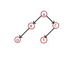 Threaded binary tree - Image: Normal Binary Tree