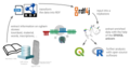 Ogham RDF Workflow.png