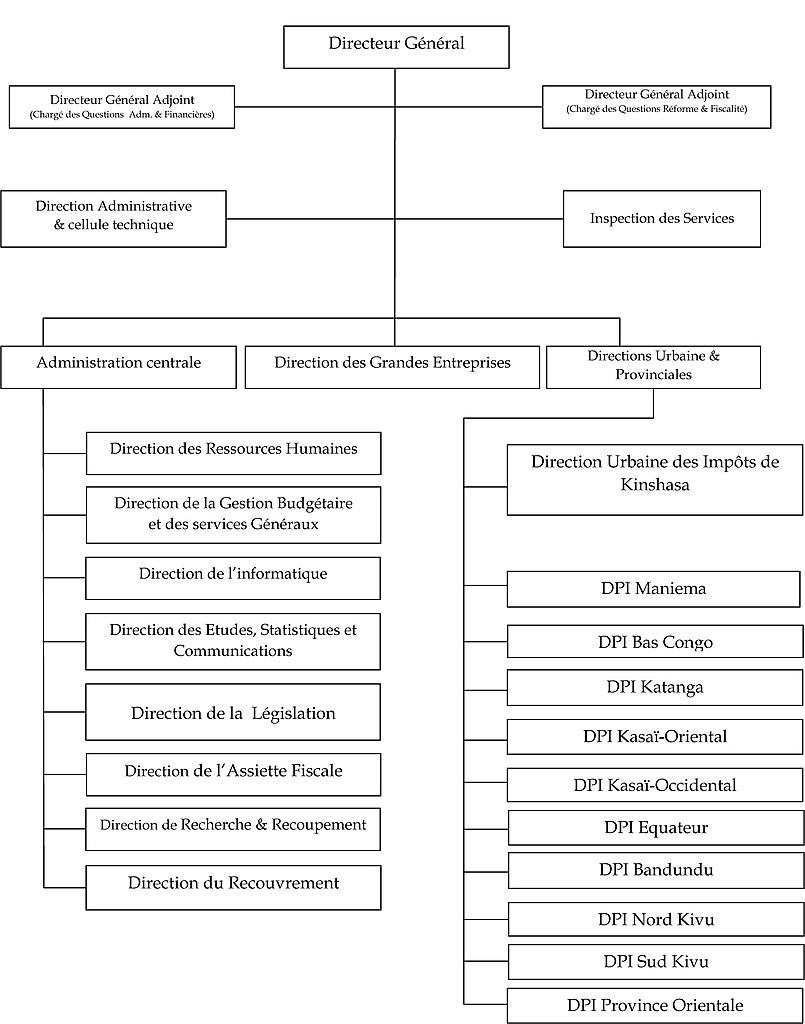 Microsoft Word Organizational Chart: Organigramme DGI.jpg - Wikimedia Commons,Chart