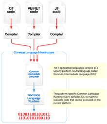 Overview of the Common Language Infrastructure.png