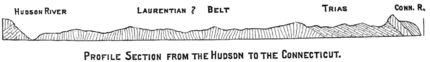 PSM V13 D662 Profile section from the hudson to connecticut.png
