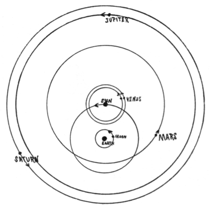 PSM V78 D334 Geocentric system after tycho brahe.png