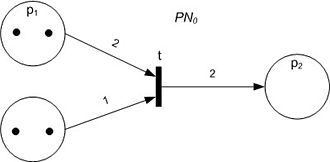 Petri net - A Petri net with an enabled transition.