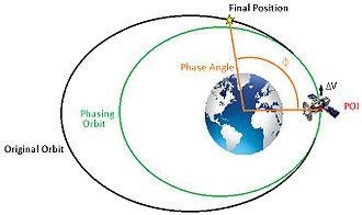 Orbit phasing - Image: Phase angle
