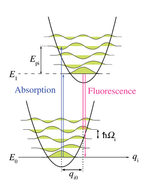 Franck–Condon principle - Figure 6. Energy diagram of an electronic transition with phonon coupling along the configurational coordinate q i, a normal mode of the lattice. The upwards arrows represent absorption without phonons and with four phonons. The downwards arrows represent the symmetric process in emission.