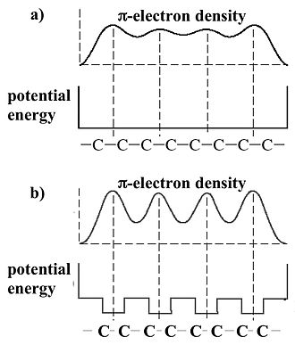 Hans Kuhn - Polyene: potential energy (troughs of the nuclear shells neglected) and π-electron density. a) Instability of equal bonds. b) Stabilized by alternation of single and double bonds (bond length consistent with π-electron density (BCD)-approximation).