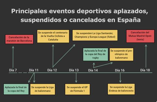 Principales eventos deportivos aplazados, suspendidos o cancelados en España