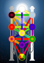 Qabalistic Tree of Life Unlabelled.png